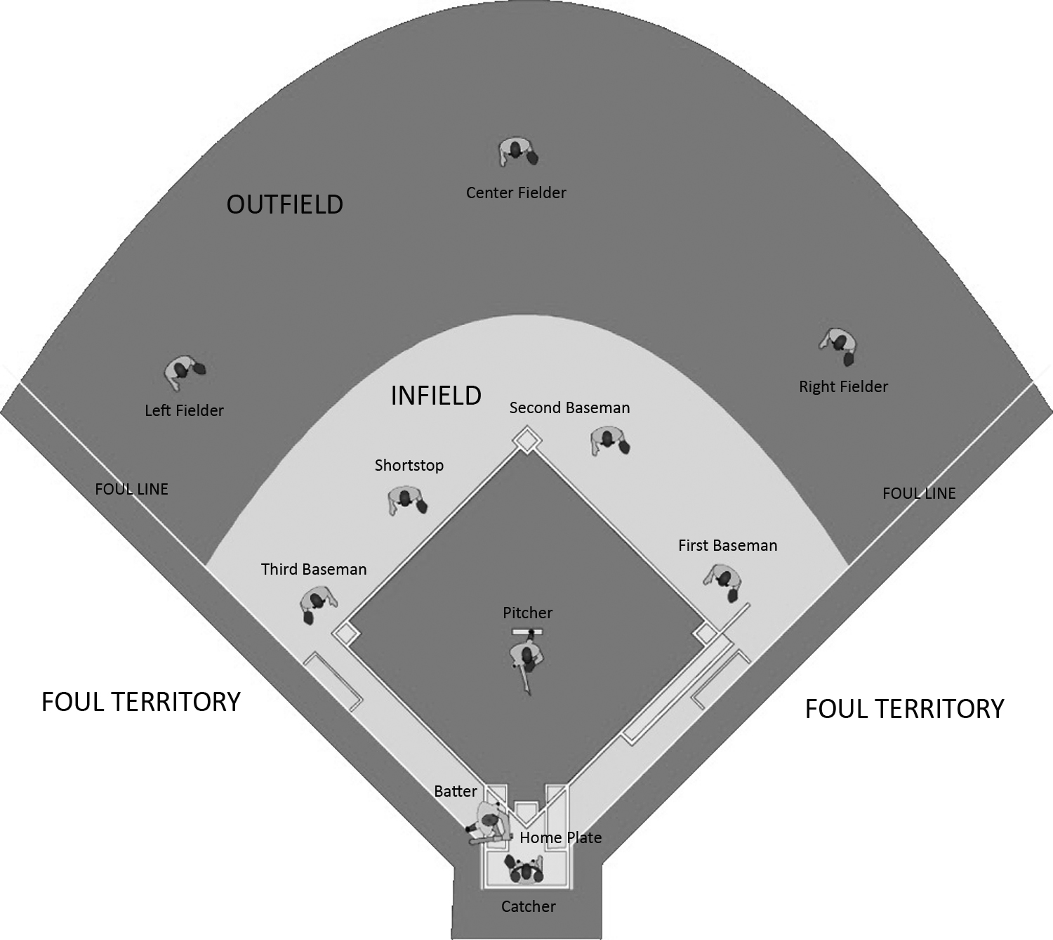 Baseball position sheet vatozozdevelopment cricket and baseball fielding positions right off the bat ccuart Image collections